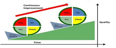 PDCA Improvement Over Time